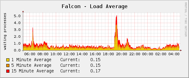 default load average graph