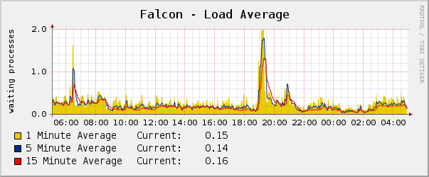my load average graph